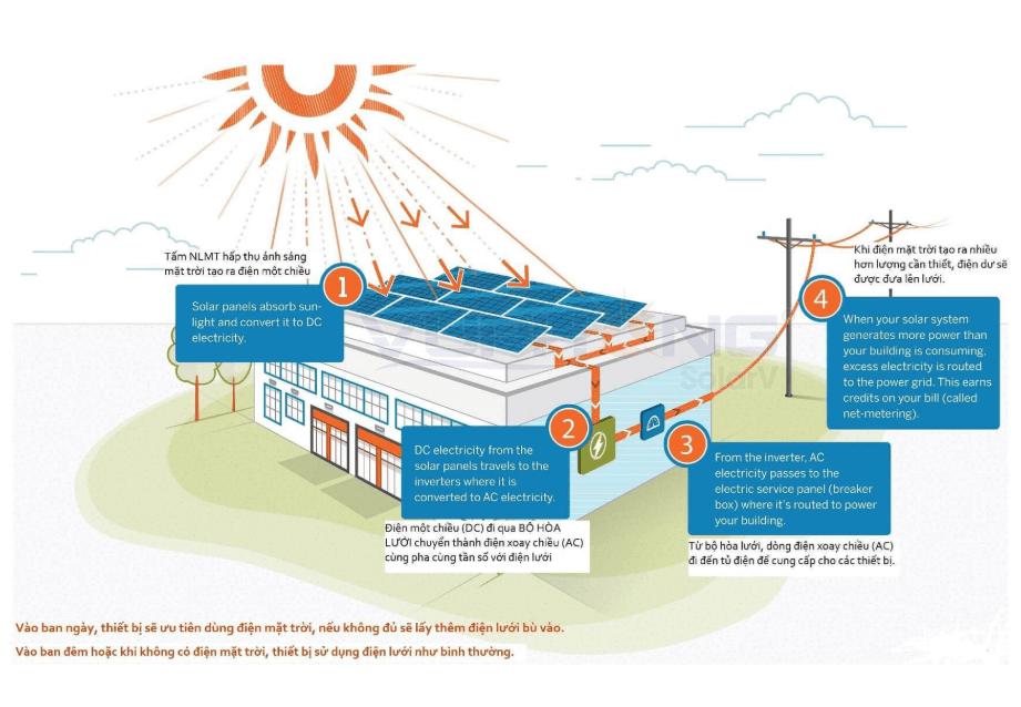 Hệ thống điện măt trời hòa lưới cho gia đình